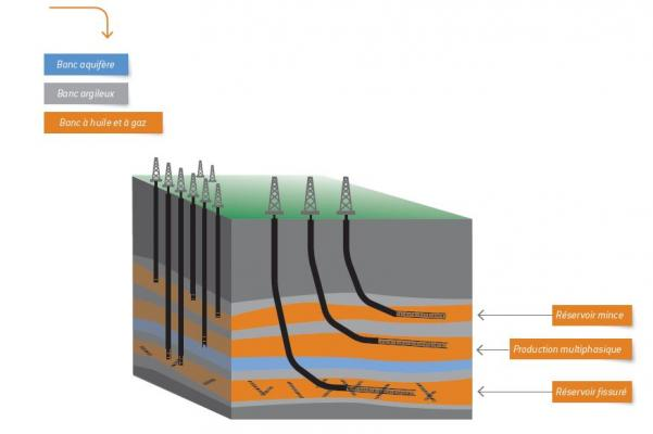 Horizontal well applications